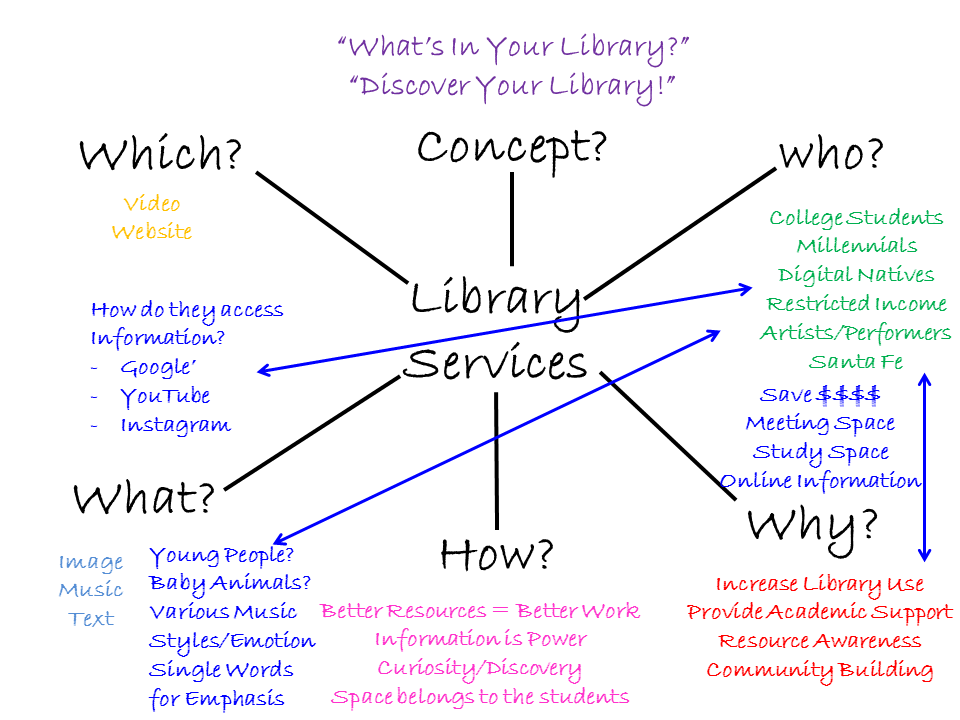 Concept Map  Definition   Examples SlideShare